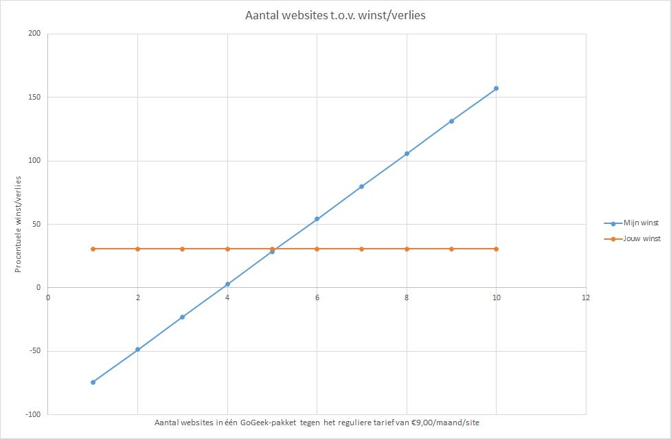In grafiekvorm ziet de winst en het verlies er zo uit